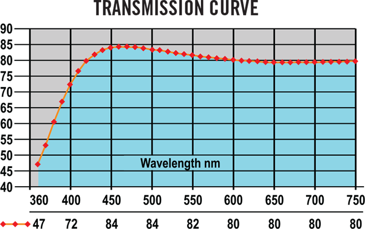 Gel Shield Transmission Curve.